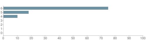Chart?cht=bhs&chs=500x140&chbh=10&chco=6f92a3&chxt=x,y&chd=t:75,18,10,0,0,0,0&chm=t+75%,333333,0,0,10|t+18%,333333,0,1,10|t+10%,333333,0,2,10|t+0%,333333,0,3,10|t+0%,333333,0,4,10|t+0%,333333,0,5,10|t+0%,333333,0,6,10&chxl=1:|other|indian|hawaiian|asian|hispanic|black|white
